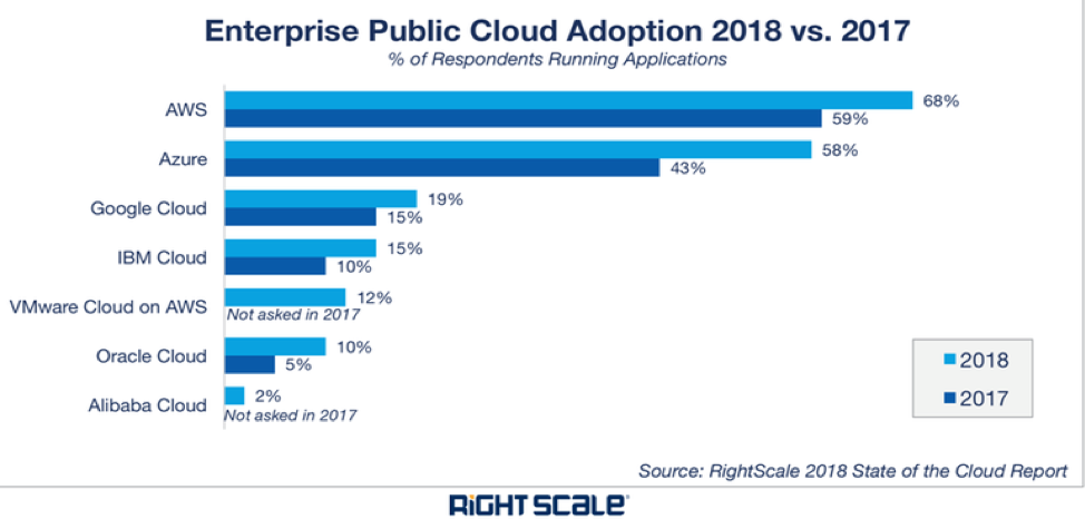 Figure 2: BindPlane MIaaS now covers more than half of the most popular enterprise public clouds.