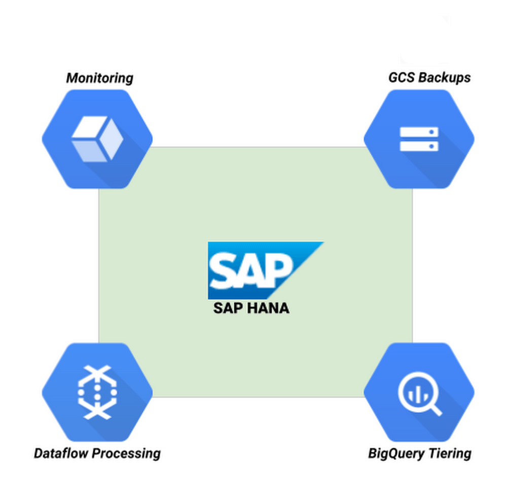 Google Cloud and SAP, SAP hana and GCP, key features